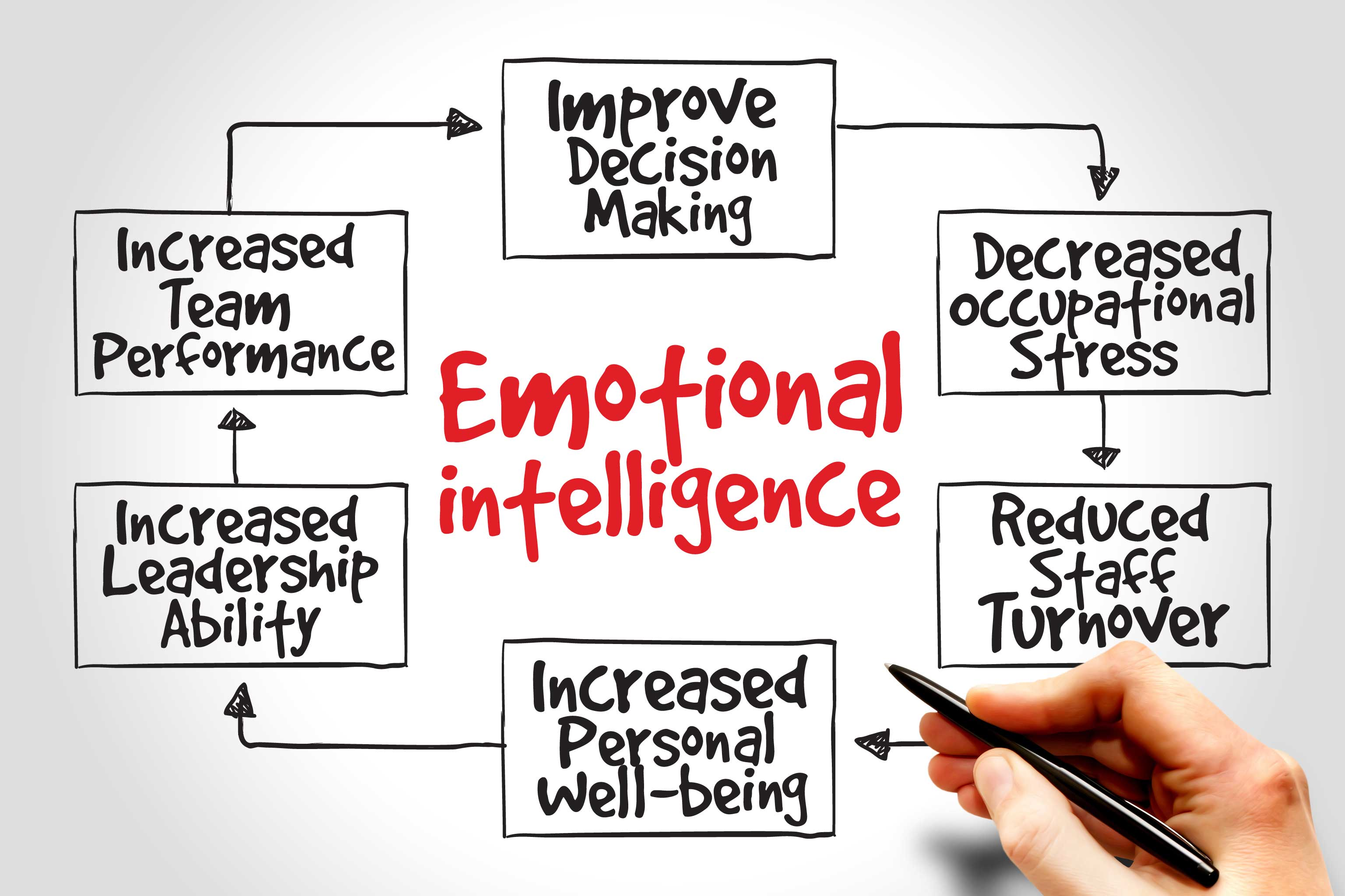 Emotional Intelligence Is Important to Success in a Digital Environment
