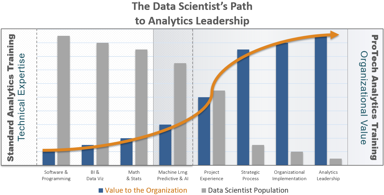 The Data Scientist's Path to Analytic Leadership