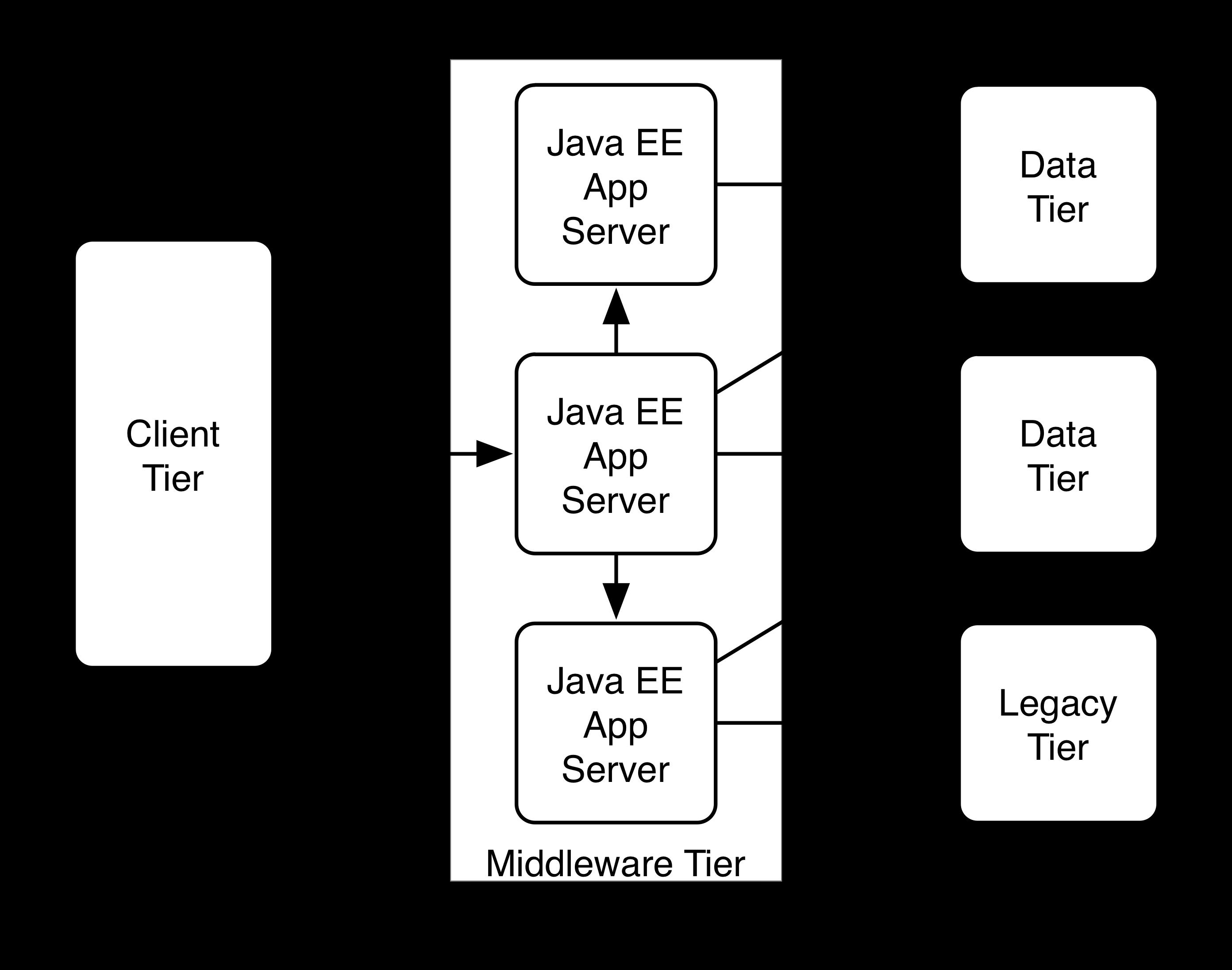 Jboss Admin Tutorial: Overview of Java Enterprise Edition