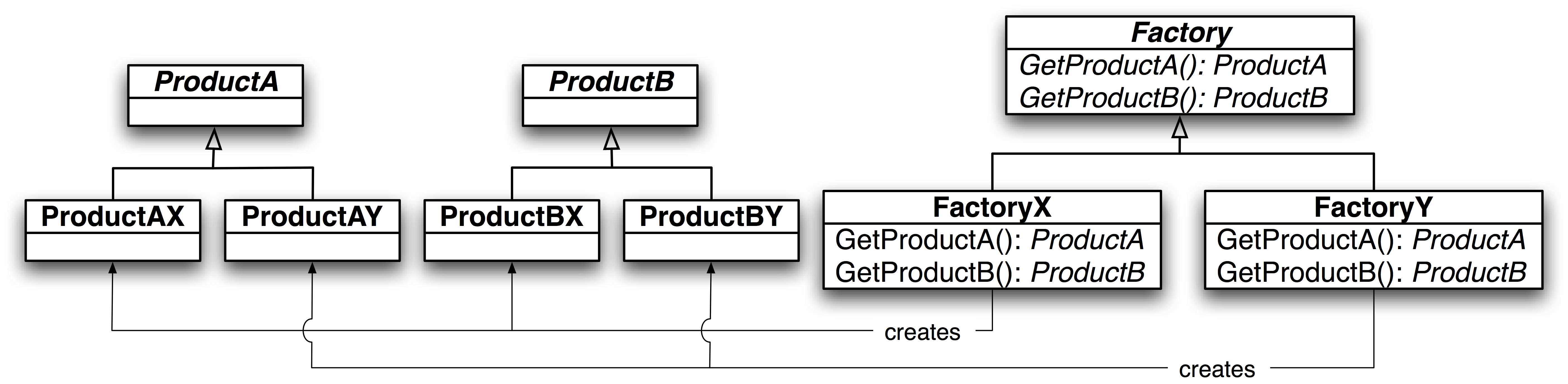 Abstract Factory Design Pattern New Ideas