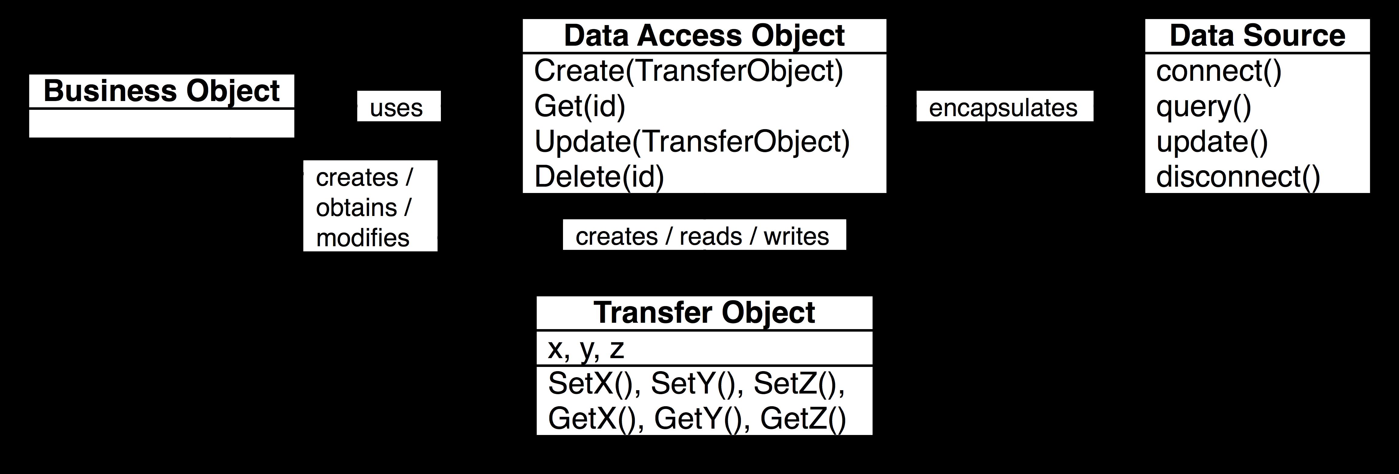 Java fundamentals tutorial design patterns imagesdaopatterng baditri Images