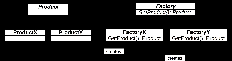 Java fundamentals tutorial design patterns imagesfactorymethodpatterng baditri Images