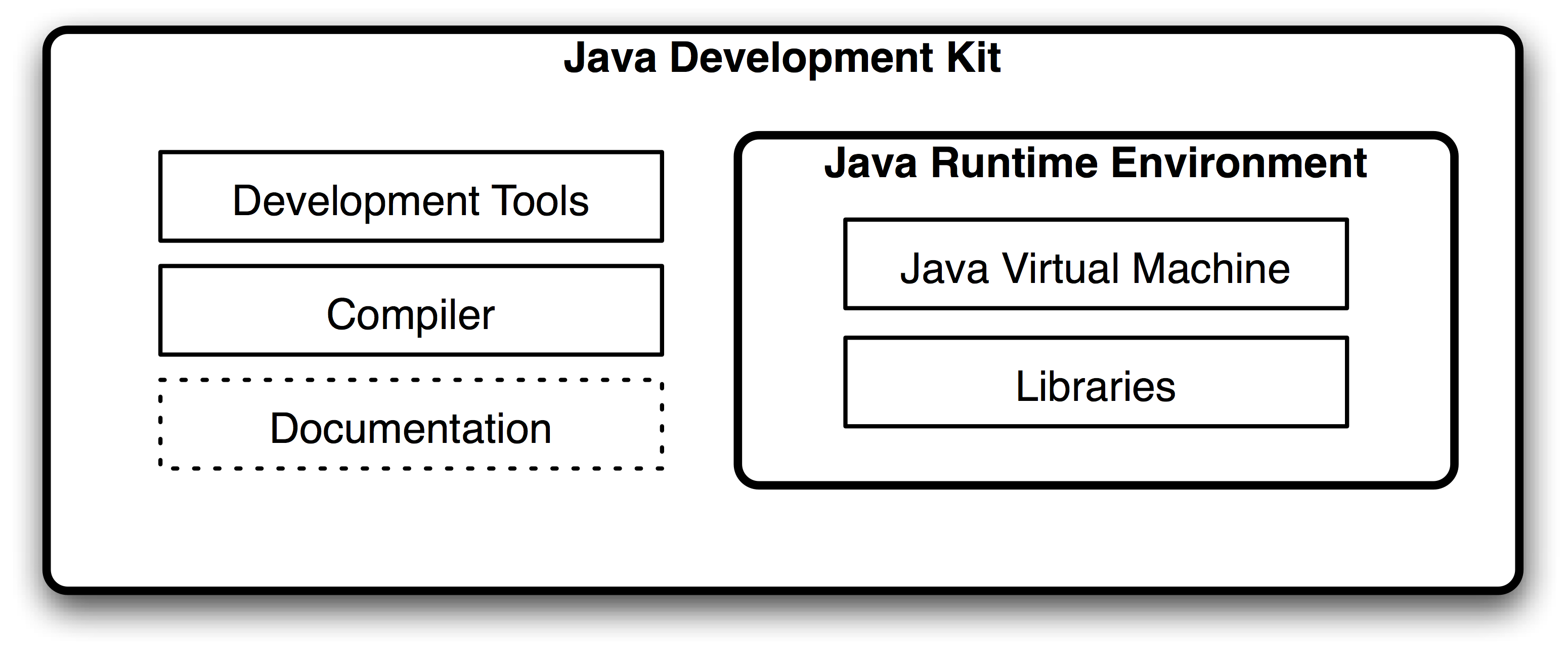 Java Fundamentals Tutorial