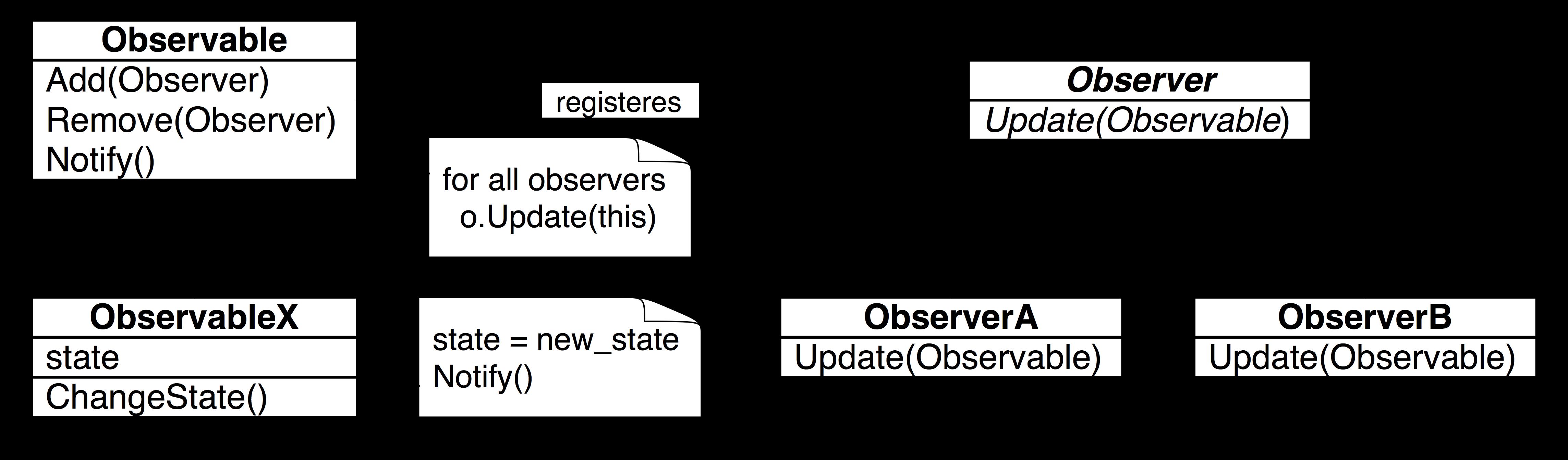 Java fundamentals tutorial design patterns imagesobserverpatterng baditri Images