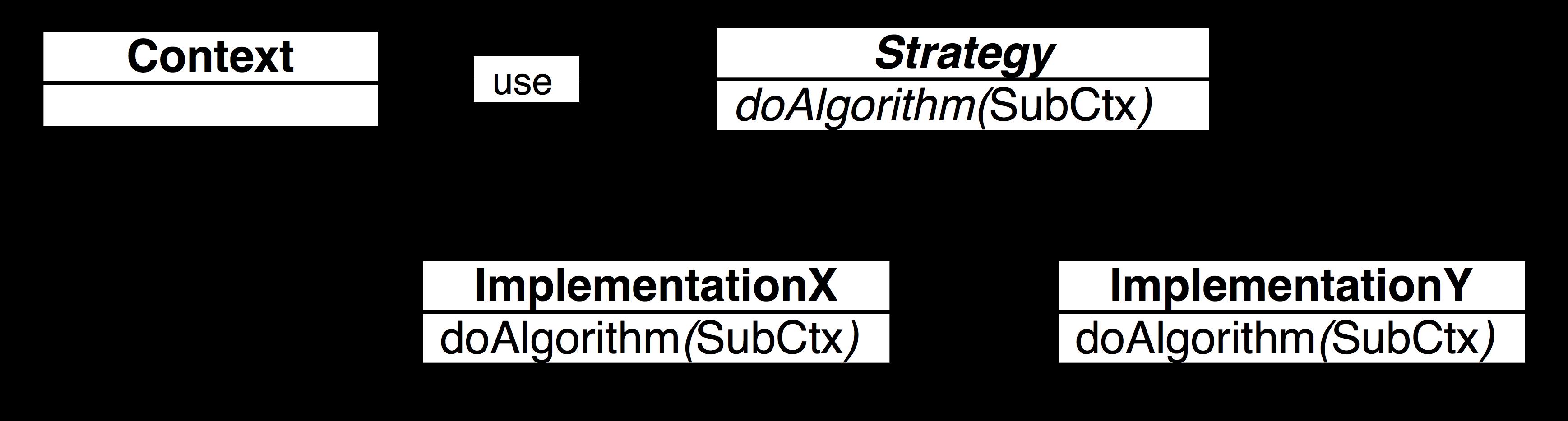 Java fundamentals tutorial design patterns imagesstrategypatterng baditri Images