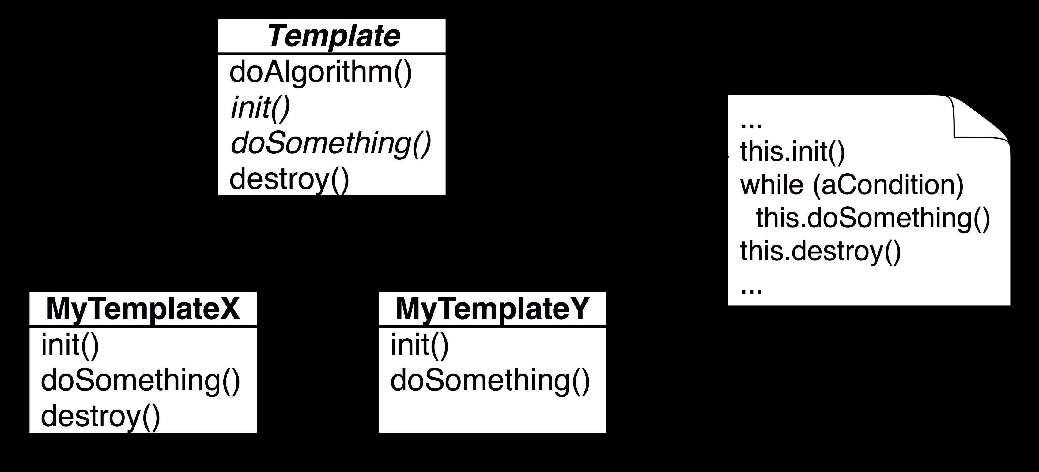 Java fundamentals tutorial design patterns imagestemplatepatterng baditri Images