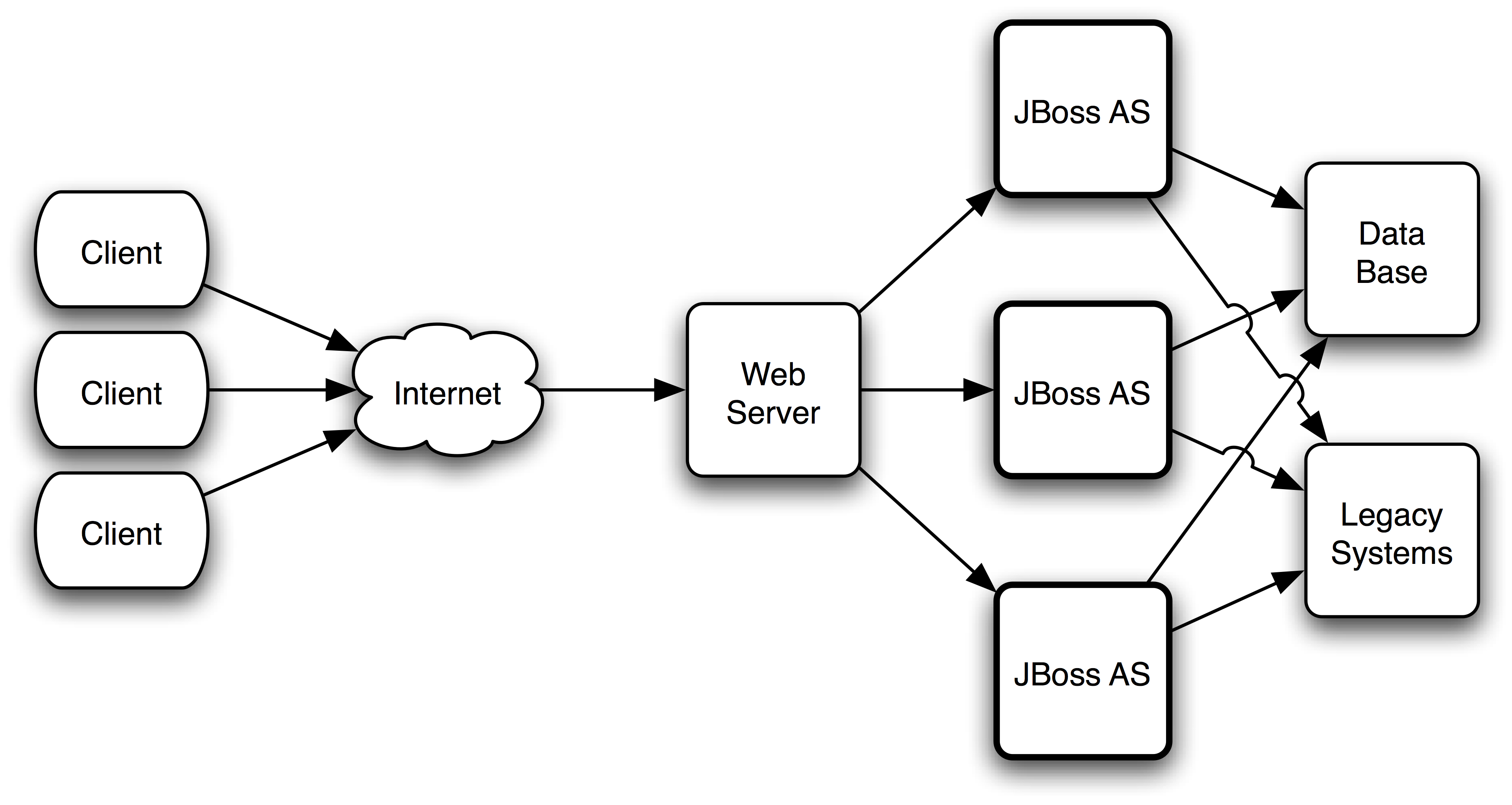 Jboss Admin Tutorial: High Availability and Scalability on JBoss