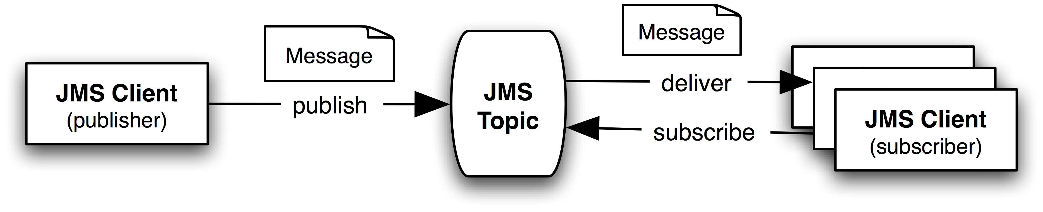 Jboss Admin Tutorial: JMS Administration
