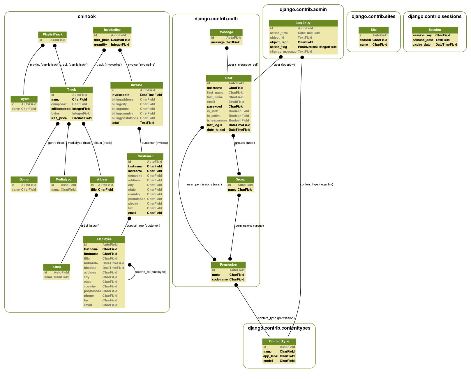 Tutorial: Using Django's Multiple Database Support